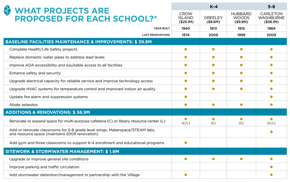 What projects are proposed for each school?